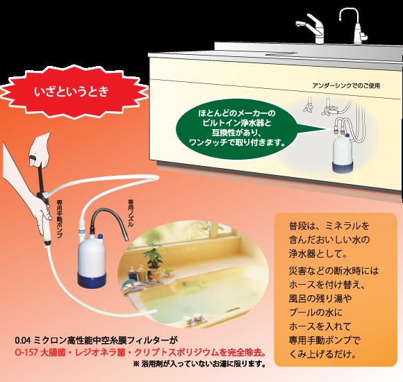 ビルトインW機能家庭用浄水器