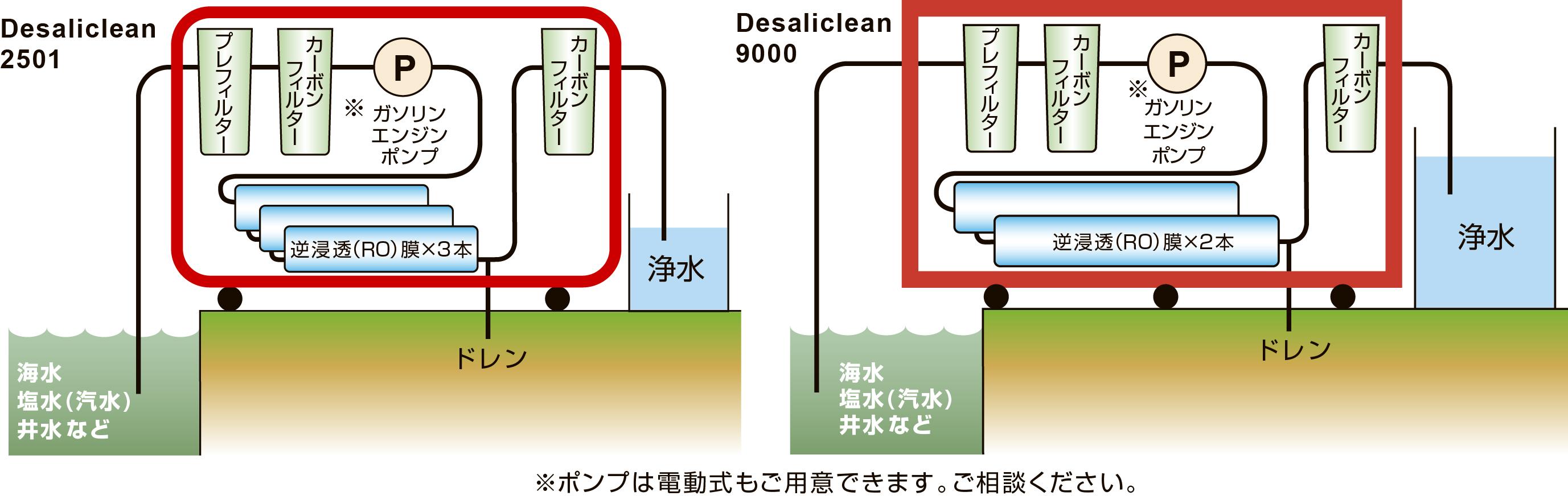 フロー概略図